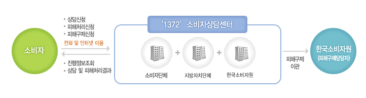 한국소비자원 피해구제 절차도